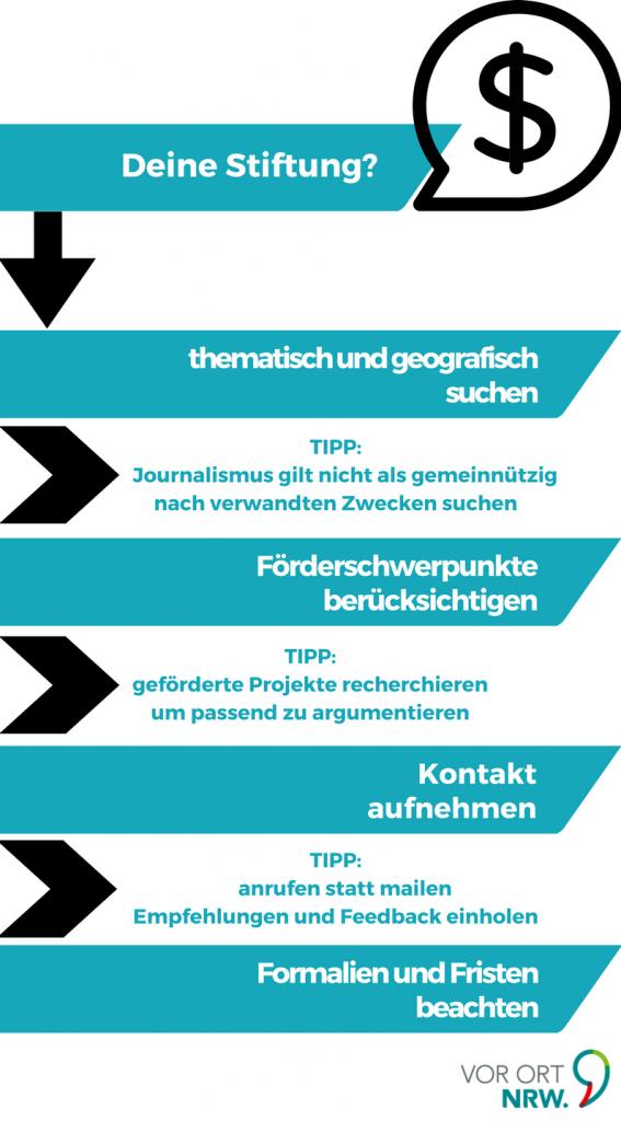 Passende Stiftung auswählen: thematisch & geografisch, Föderschwerpunkte, Kontakt aufnehmen
