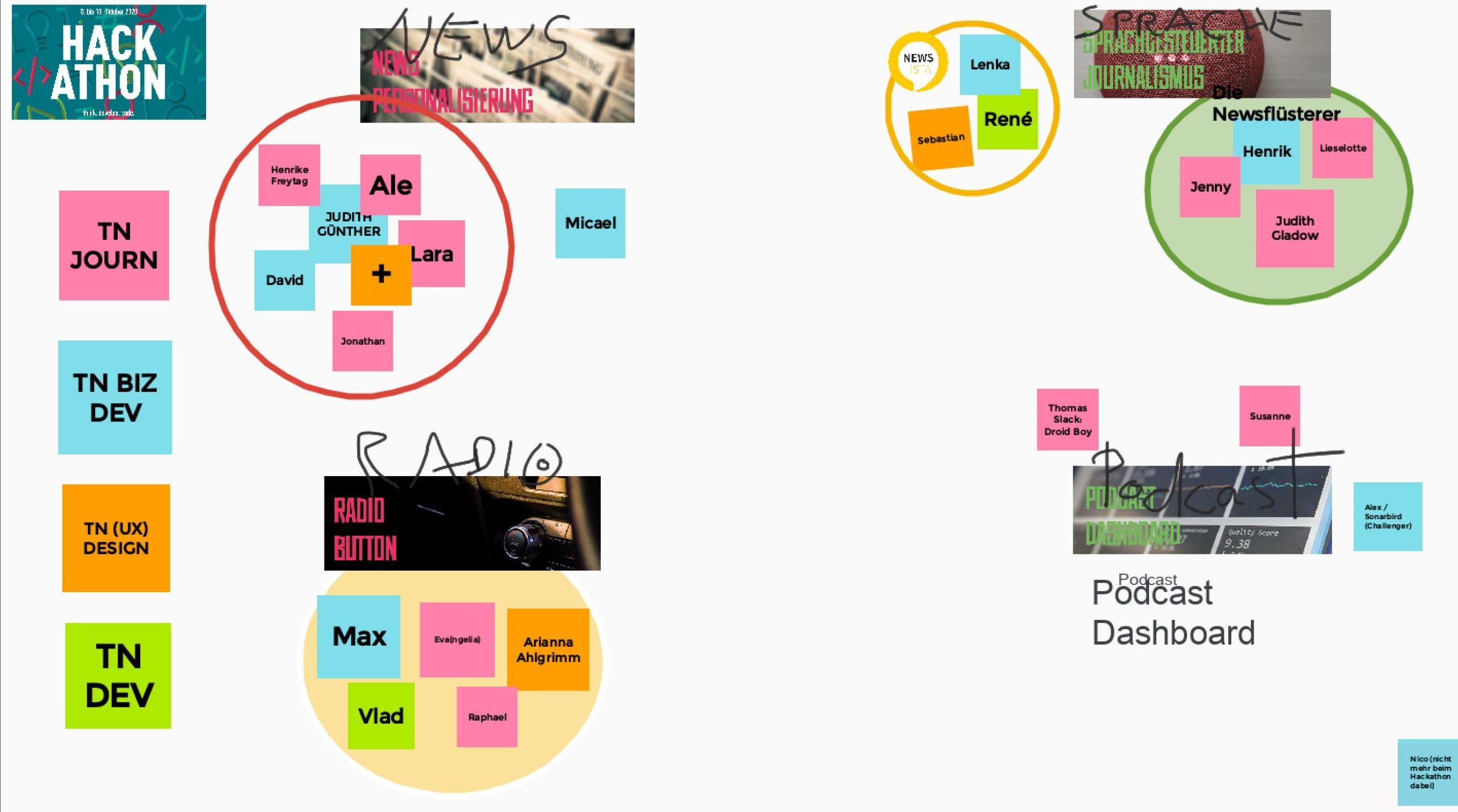 Screenshot einer digitalen Tafel mit Notizzetteln beim Hackathon 2020.